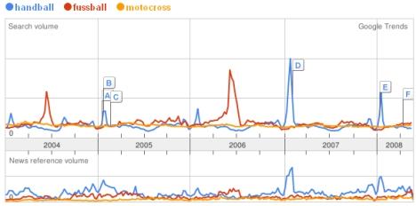 trend fussball handball und motocross